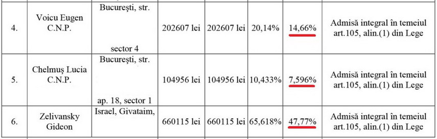 70 la sută din masa credală stabilită la insolvența fabricii Pionierul provine din indemnizațiile membrilor consiliului de administrație, care s-au plătit singuri cu 10.000 de euro/lună.