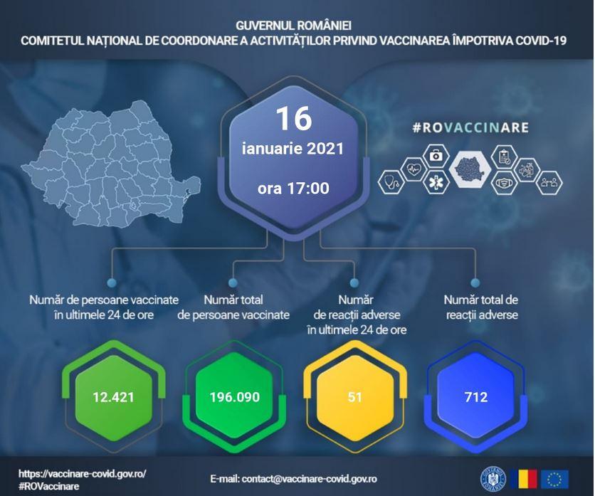 Vaccinarea in Romania: 12.421 de persoane vaccinate in ultimele 24 de ore. Reactii adverse raportate